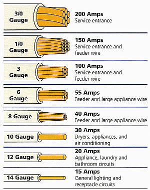 Electrical Wire Types Chart http://www.how-to-wire-it.com/romex-cable.html