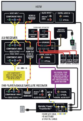 AV Receiver Wiring Diagram