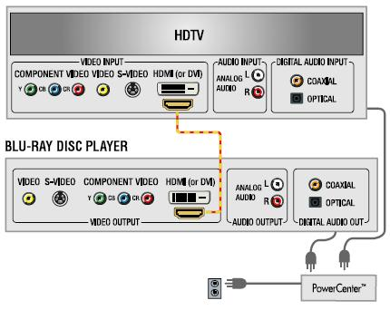 Blue Ray Disc player Wiring Diagram