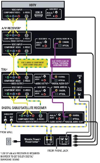 DVR PVR Wiring Diagram