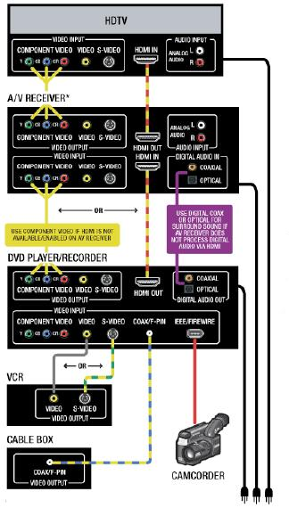 DVD Wiring Diagram