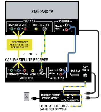 Regular TV Diagram | Tv Connection Wiring Diagram |  | How To Wire It