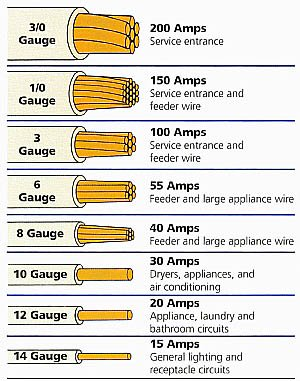 wire size chart for amps: Romex cable