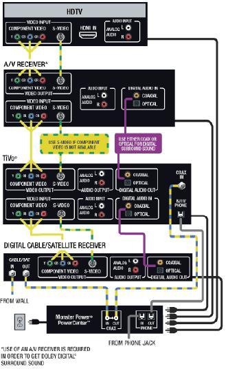 DVR PVR Wiring Diagram