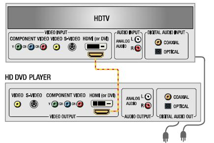 HD DVD Wiring Diagram