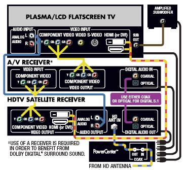 HDTV Wiring Diagram