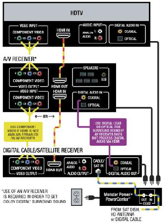 satellite cable diagram rh how to wire it com  direct tv satellite hookup diagram