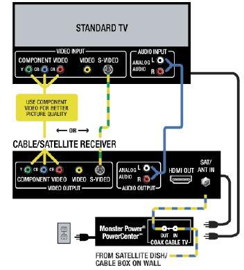 Standard TV Wiring Diagram